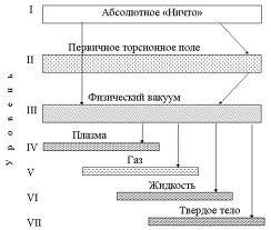 torsionnoe-pole